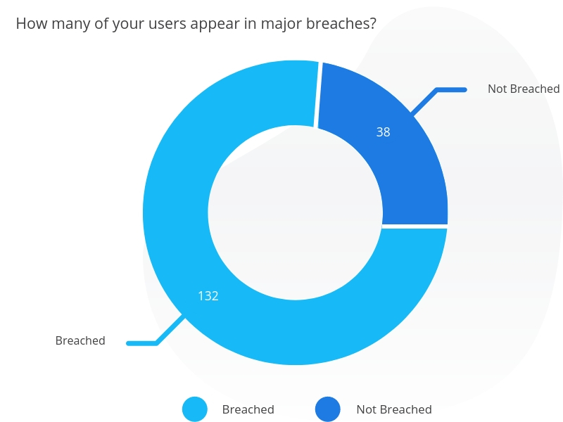 Employee email breach detection graph.