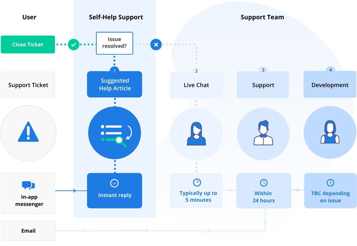 Escalation flowchart for support tickets