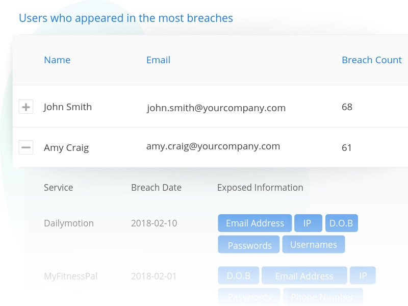 Employee email breach exposure check.