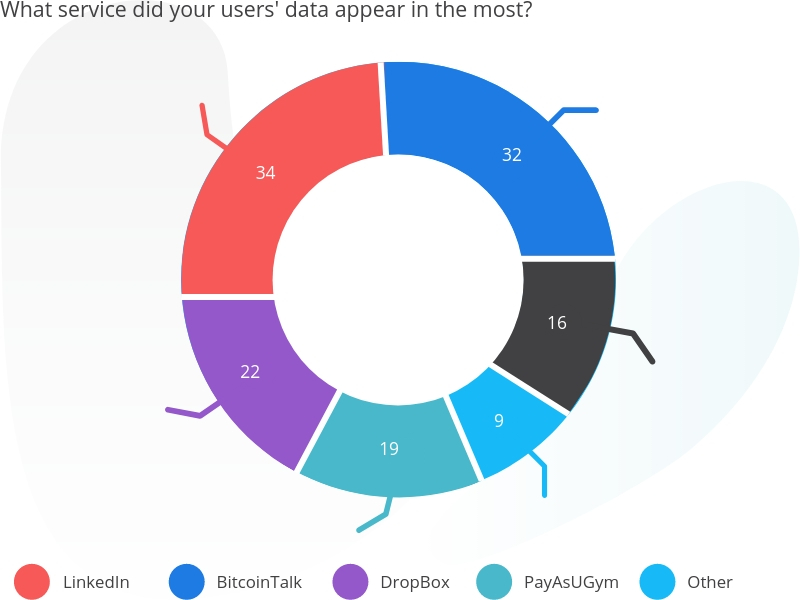 Data showing email exposure check.